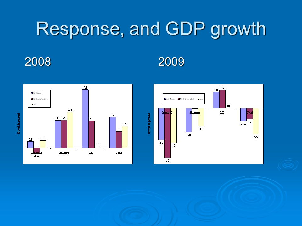 Response, and GDP growth 2008 2009 2008 2009