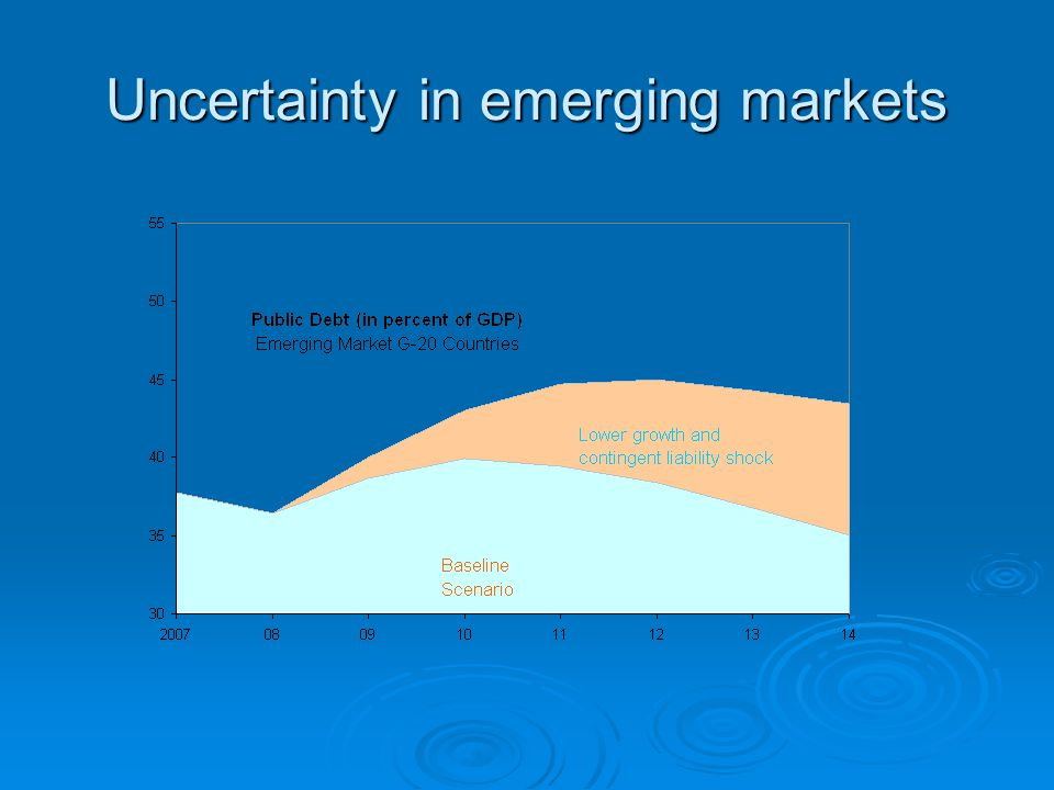 Uncertainty in emerging markets