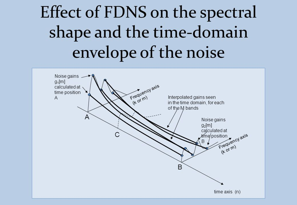 Effect of FDNS on the spectral shape and the time-domain envelope of the noise time axis (n) A B C Noise gains g 1 [m] calculated at time position A I