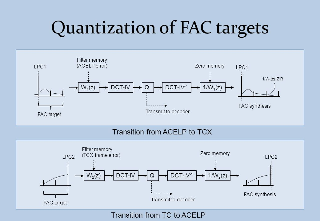Quantization of FAC targets W 1 (z) LPC1 FAC target DCT-IVQ DCT-IV -1 LPC1 FAC synthesis 1/W 1 (z) 1/W 1 (z) ZIR Transmit to decoder Filter memory (AC