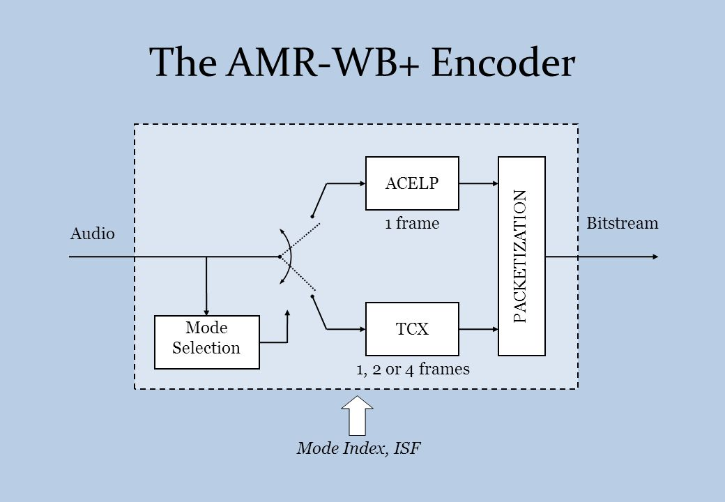 The AMR-WB+ Encoder Mode Selection PACKETIZATION Bitstream ACELP TCX Audio 1, 2 or 4 frames 1 frame Mode Index, ISF