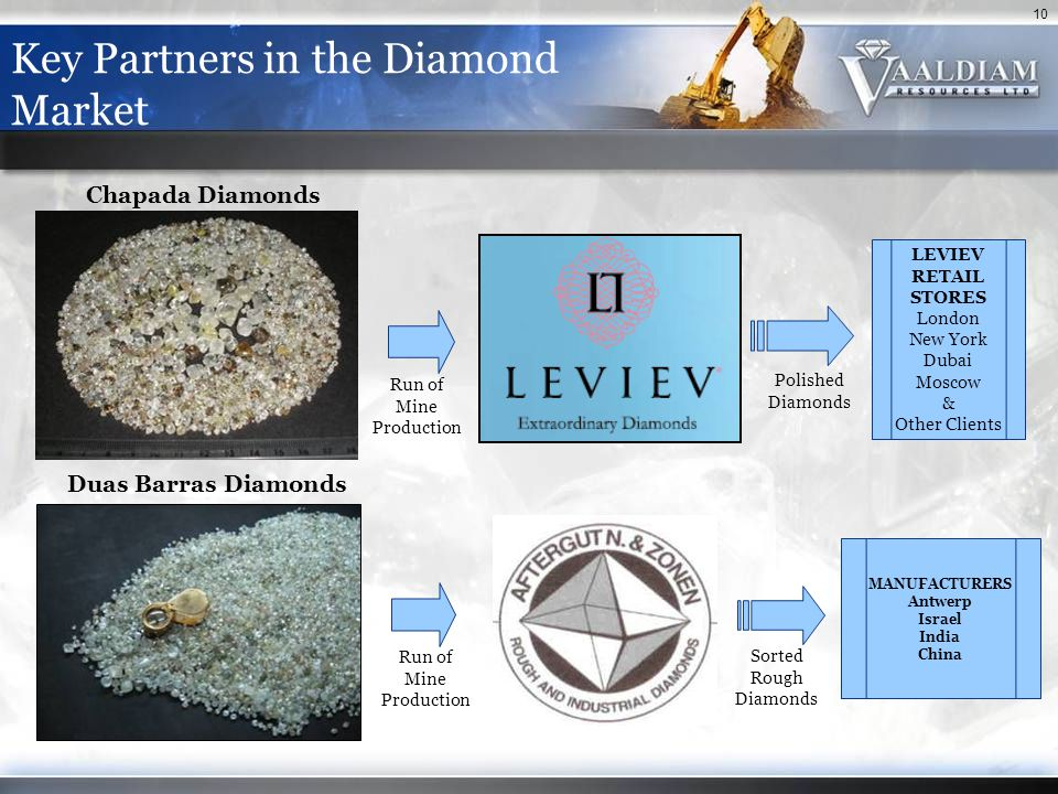 10 Key Partners in the Diamond Market Chapada Diamonds Duas Barras Diamonds LEVIEV RETAIL STORES London New York Dubai Moscow & Other Clients MANUFACTURERS Antwerp Israel India China Run of Mine Production Polished Diamonds Sorted Rough Diamonds Run of Mine Production