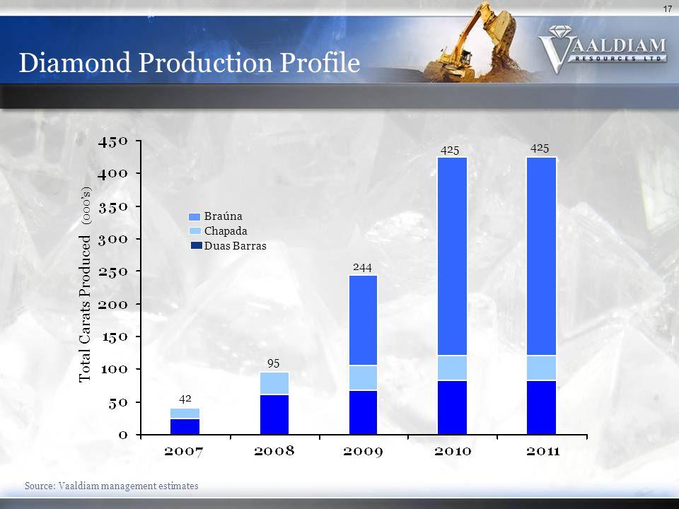 17 Diamond Production Profile Source: Vaaldiam management estimates Total Carats Produced (000's) Braúna Chapada Duas Barras 42 95 244 425