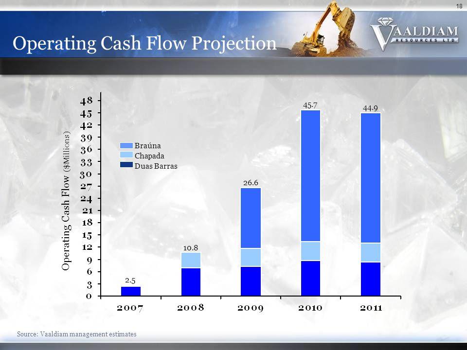 18 Operating Cash Flow Projection Source: Vaaldiam management estimates Operating Cash Flow ($Millions) Braúna Chapada Duas Barras 26.6 2.5 10.8 45.7