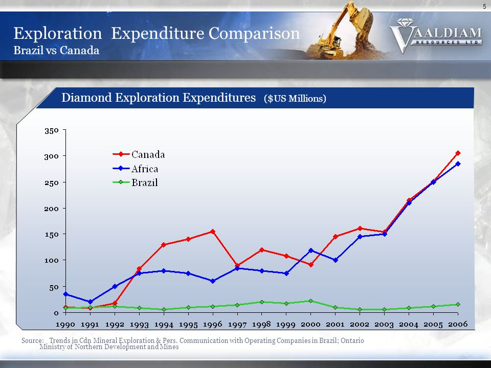 5 Exploration Expenditure Comparison Brazil vs Canada Source: Trends in Cdn Mineral Exploration & Pers. Communication with Operating Companies in Braz