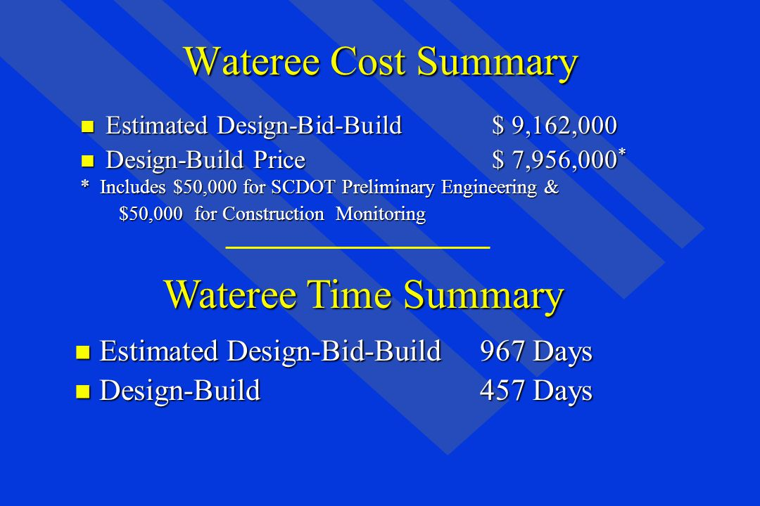 Wateree Cost Summary n Estimated Design-Bid-Build $ 9,162,000 n Design-Build Price $ 7,956,000 * * Includes $50,000 for SCDOT Preliminary Engineering & $50,000 for Construction Monitoring $50,000 for Construction Monitoring Wateree Time Summary n Estimated Design-Bid-Build967 Days n Design-Build457 Days