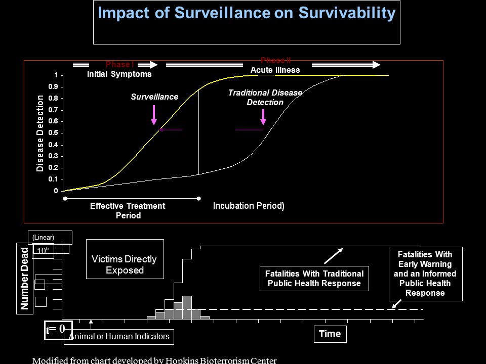 Impact of Surveillance on Survivability Time Number Dead Animal or Human Indicators 10 5 (Linear) Victims Directly Exposed = 0 Fatalities With Early W