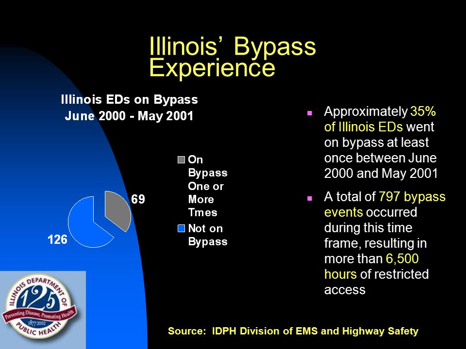 Illinois' Bypass Experience Approximately 35% of Illinois EDs went on bypass at least once between June 2000 and May 2001 A total of 797 bypass events occurred during this time frame, resulting in more than 6,500 hours of restricted access Source: IDPH Division of EMS and Highway Safety