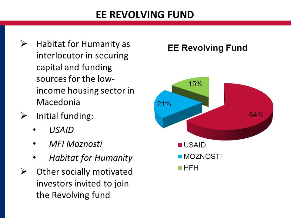 EE REVOLVING FUND  Habitat for Humanity as interlocutor in securing capital and funding sources for the low- income housing sector in Macedonia  Initial funding: USAID MFI Moznosti Habitat for Humanity  Other socially motivated investors invited to join the Revolving fund