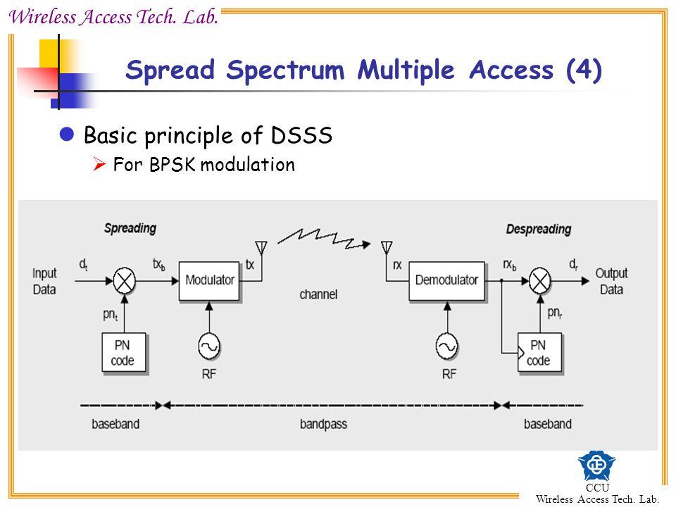 Wireless Access Tech. Lab. CCU Wireless Access Tech. Lab. Basic principle of DSSS  For BPSK modulation Spread Spectrum Multiple Access (4)