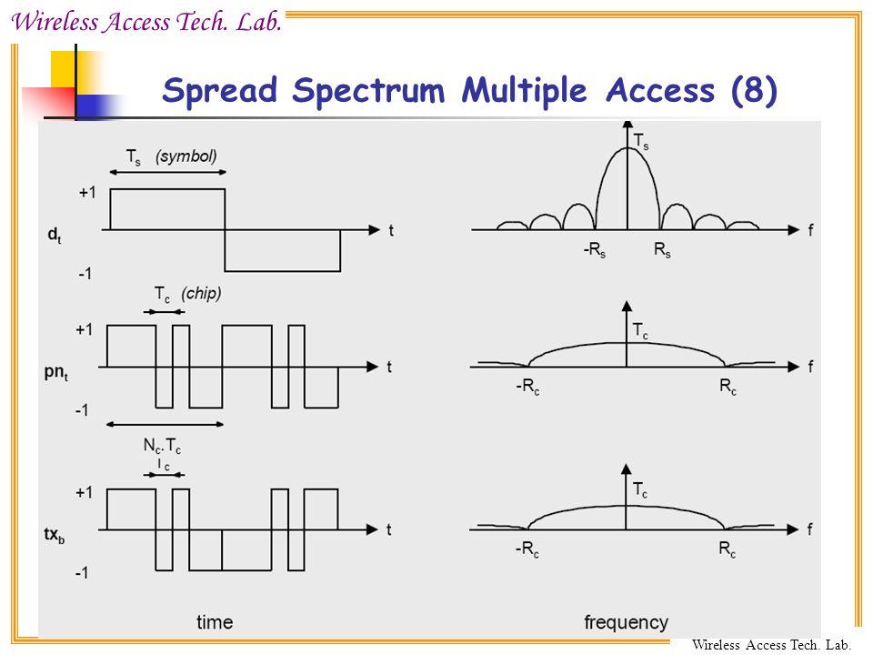 Wireless Access Tech. Lab. CCU Wireless Access Tech. Lab. Spread Spectrum Multiple Access (8)