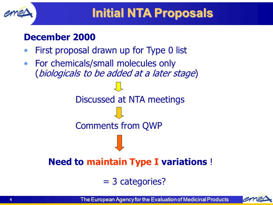 The European Agency for the Evaluation of Medicinal Products 4 Initial NTA Proposals December 2000 First proposal drawn up for Type 0 list For chemicals/small molecules only (biologicals to be added at a later stage) Discussed at NTA meetings Comments from QWP Need to maintain Type I variations .