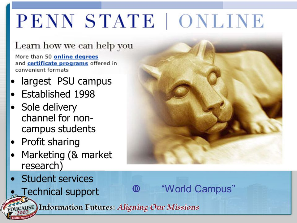 largest PSU campus Established 1998 Sole delivery channel for non- campus students Profit sharing Marketing (& market research) Student services Techn