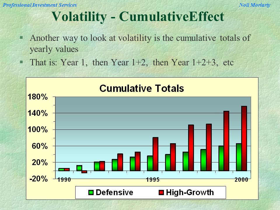 Professional Investment Services Noll Moriarty Volatility - CumulativeEffect §Another way to look at volatility is the cumulative totals of yearly values §That is: Year 1, then Year 1+2, then Year 1+2+3, etc