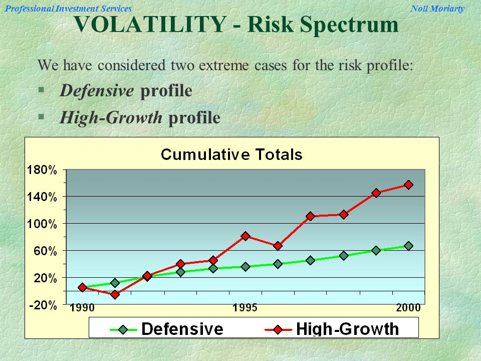 Professional Investment Services Noll Moriarty VOLATILITY - Risk Spectrum We have considered two extreme cases for the risk profile: § Defensive profile § High-Growth profile