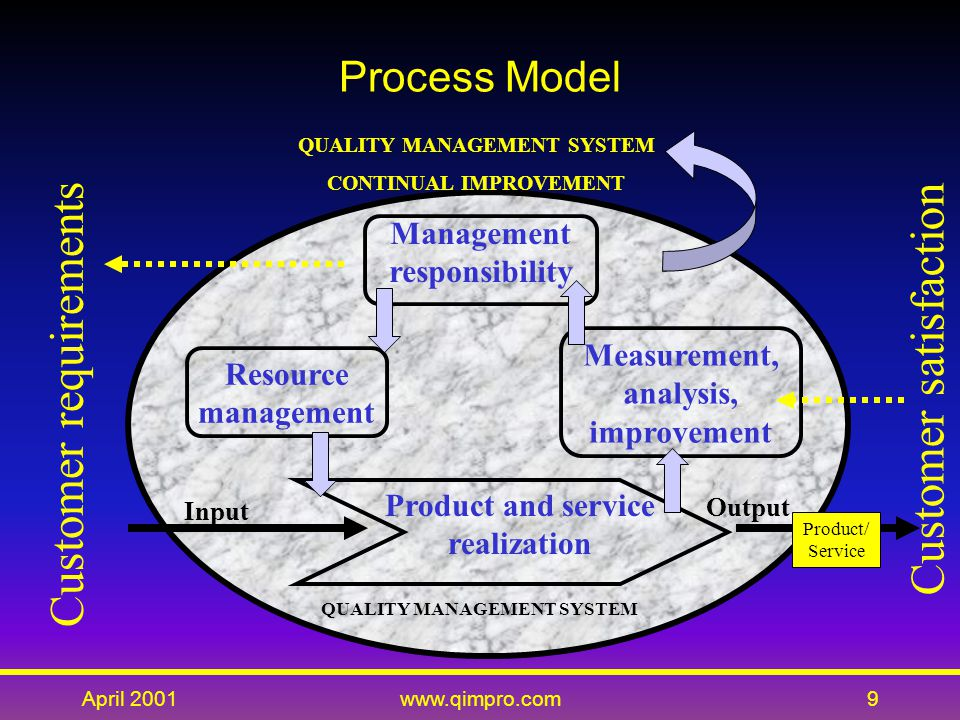 April 2001www.qimpro.com9 Process Model Management responsibility Measurement, analysis, improvement Product and service realization Resource management Customer requirements Customer satisfaction QUALITY MANAGEMENT SYSTEM CONTINUAL IMPROVEMENT QUALITY MANAGEMENT SYSTEM Input Output Product/ Service