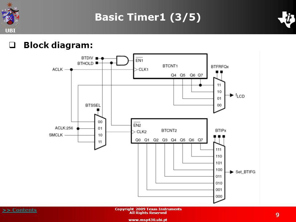 UBI >> Contents 30 Copyright 2009 Texas Instruments All Rights Reserved www.msp430.ubi.pt Timer_A Cap/Com registers (1/2)  TACCTLx, Timer_A Cap/Com Control Register 15141312111098 CM1CM0CCIS1CCIS0SCSSCCIUnusedCAP BitDescription 15-14CMx Capture mode:CM1 CM0 = 0 0No capture CM1 CM0 = 0 1Capture on rising edge CM1 CM0 = 1 0Capture on falling edge CM1 CM0 = 1 1Capture on both edges 13-12CCISx Capture/compare input select:CCIS1 CCIS0 = 0 0CCIxA CCIS1 CCIS0 = 0 1CCIxB CCIS1 CCIS0 = 1 0GND CCIS1 CCIS0 = 1 1V cc 11SCSSynchronize capture input signal with timer clock: SCS = 0Asynchronous capture SCS = 1Synchronous capture 10SCCISynchronized capture/compare input 8CAP Mode:Capture modeCAP = 1 Compare modeCAP = 0