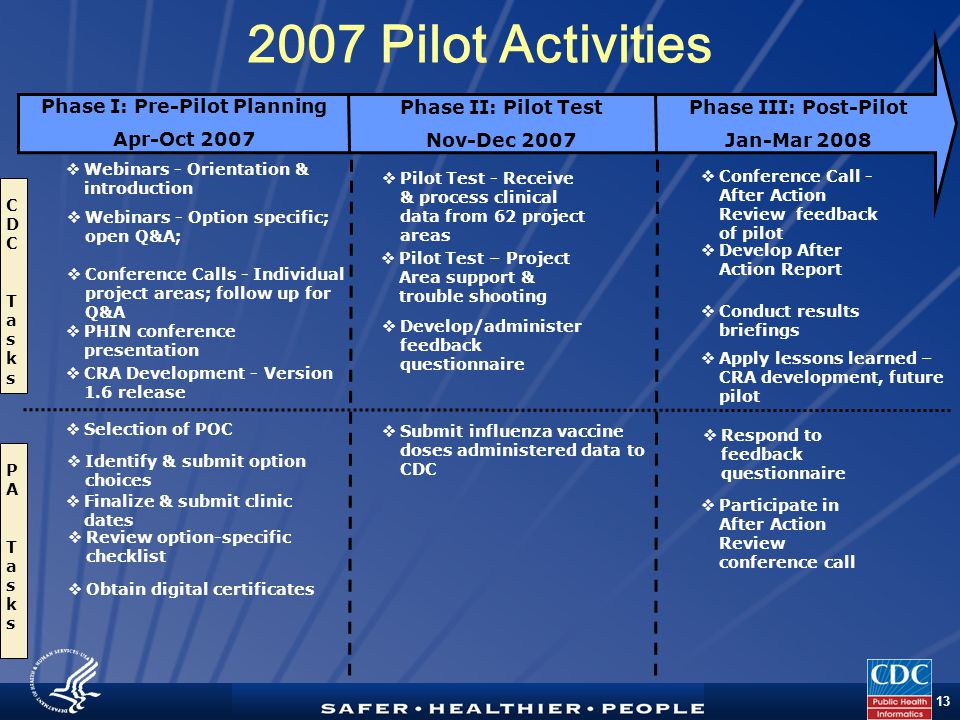 TM 13 Phase I: Pre-Pilot Planning Apr-Oct 2007 CDCTasksCDCTasks 2007 Pilot Activities Phase II: Pilot Test Nov-Dec 2007 Phase III: Post-Pilot Jan-Mar 2008  Webinars - Orientation & introduction  Webinars - Option specific; open Q&A;  Selection of POC  Conference Calls - Individual project areas; follow up for Q&A  PHIN conference presentation  Identify & submit option choices  CRA Development - Version 1.6 release  Pilot Test - Receive & process clinical data from 62 project areas  Finalize & submit clinic dates  Review option-specific checklist  Develop/administer feedback questionnaire  Respond to feedback questionnaire  Develop After Action Report  Conference Call - After Action Review feedback of pilot  Obtain digital certificates  Conduct results briefings  Participate in After Action Review conference call  Submit influenza vaccine doses administered data to CDC  Pilot Test – Project Area support & trouble shooting PATasksPATasks  Apply lessons learned – CRA development, future pilot