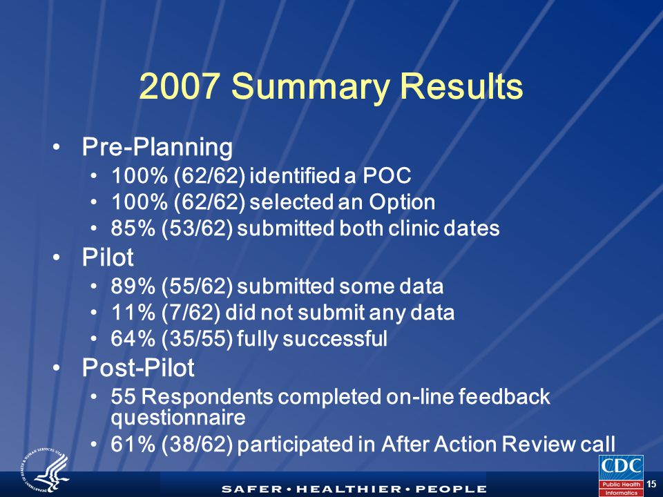 TM 15 2007 Summary Results Pre-Planning 100% (62/62) identified a POC 100% (62/62) selected an Option 85% (53/62) submitted both clinic dates Pilot 89% (55/62) submitted some data 11% (7/62) did not submit any data 64% (35/55) fully successful Post-Pilot 55 Respondents completed on-line feedback questionnaire 61% (38/62) participated in After Action Review call