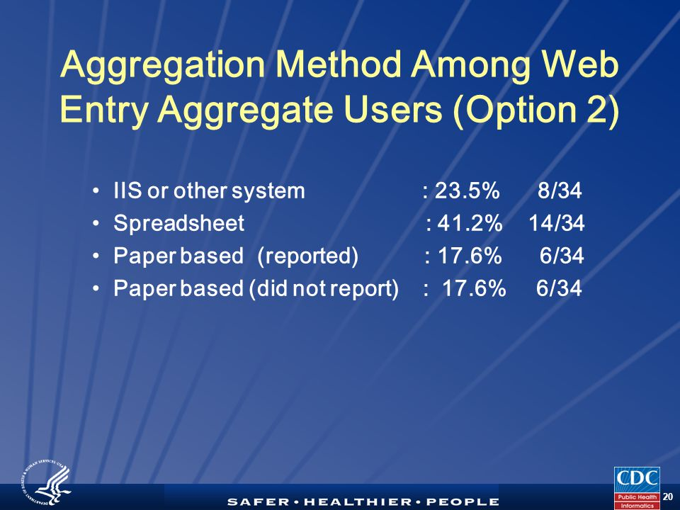TM 20 Aggregation Method Among Web Entry Aggregate Users (Option 2) IIS or other system : 23.5% 8/34 Spreadsheet : 41.2% 14/34 Paper based (reported) : 17.6% 6/34 Paper based (did not report) : 17.6% 6/34