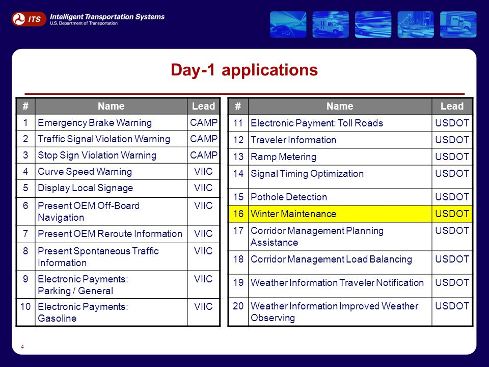 4 Day-1 applications #NameLead 1Emergency Brake WarningCAMP 2Traffic Signal Violation WarningCAMP 3Stop Sign Violation WarningCAMP 4Curve Speed WarningVIIC 5Display Local SignageVIIC 6Present OEM Off-Board Navigation VIIC 7Present OEM Reroute InformationVIIC 8Present Spontaneous Traffic Information VIIC 9Electronic Payments: Parking / General VIIC 10Electronic Payments: Gasoline VIIC #NameLead 11Electronic Payment: Toll RoadsUSDOT 12Traveler InformationUSDOT 13Ramp MeteringUSDOT 14Signal Timing OptimizationUSDOT 15Pothole DetectionUSDOT 16Winter MaintenanceUSDOT 17Corridor Management Planning Assistance USDOT 18Corridor Management Load BalancingUSDOT 19Weather Information Traveler NotificationUSDOT 20Weather Information Improved Weather Observing USDOT
