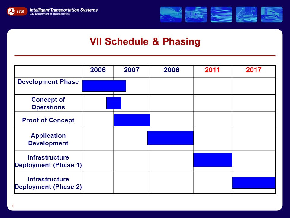 10 Progress - Key deliverables Data Needs White Paper (May 2006) Applications Preliminary Requirements Matrix (June 2006) Data Characteristics White Paper ( September 2006 ) Weather Applications Feasibility White Paper ( September 2006 ) Draft Day 1 Final Report ( January 2007 )