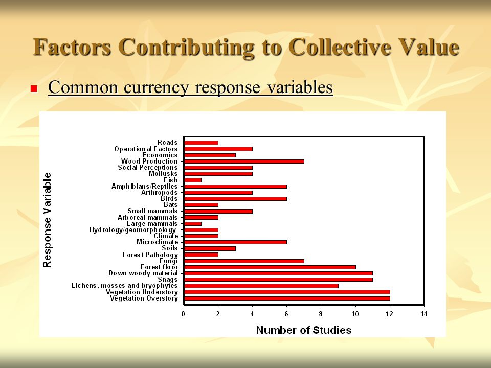 Factors Contributing to Collective Value Common currency response variables Common currency response variables