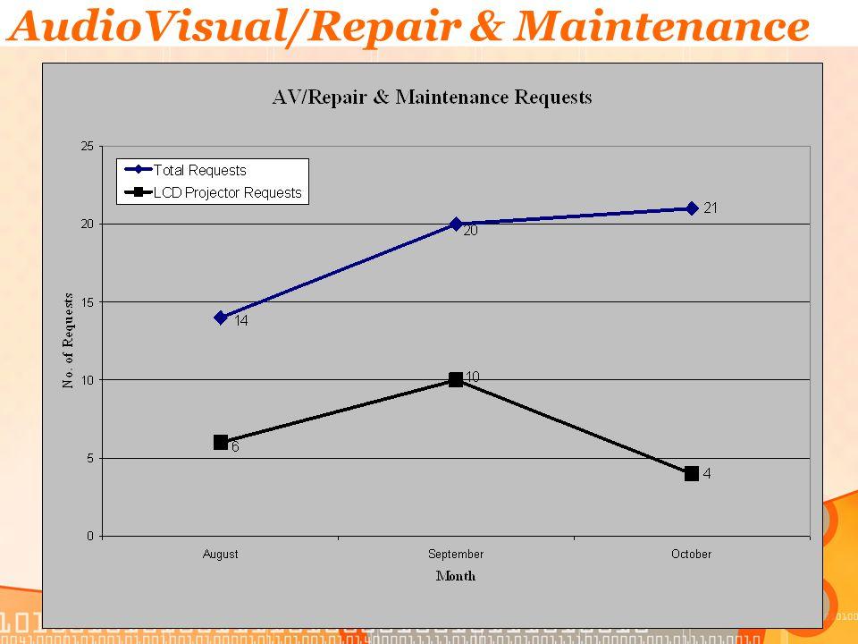 AudioVisual/Repair & Maintenance