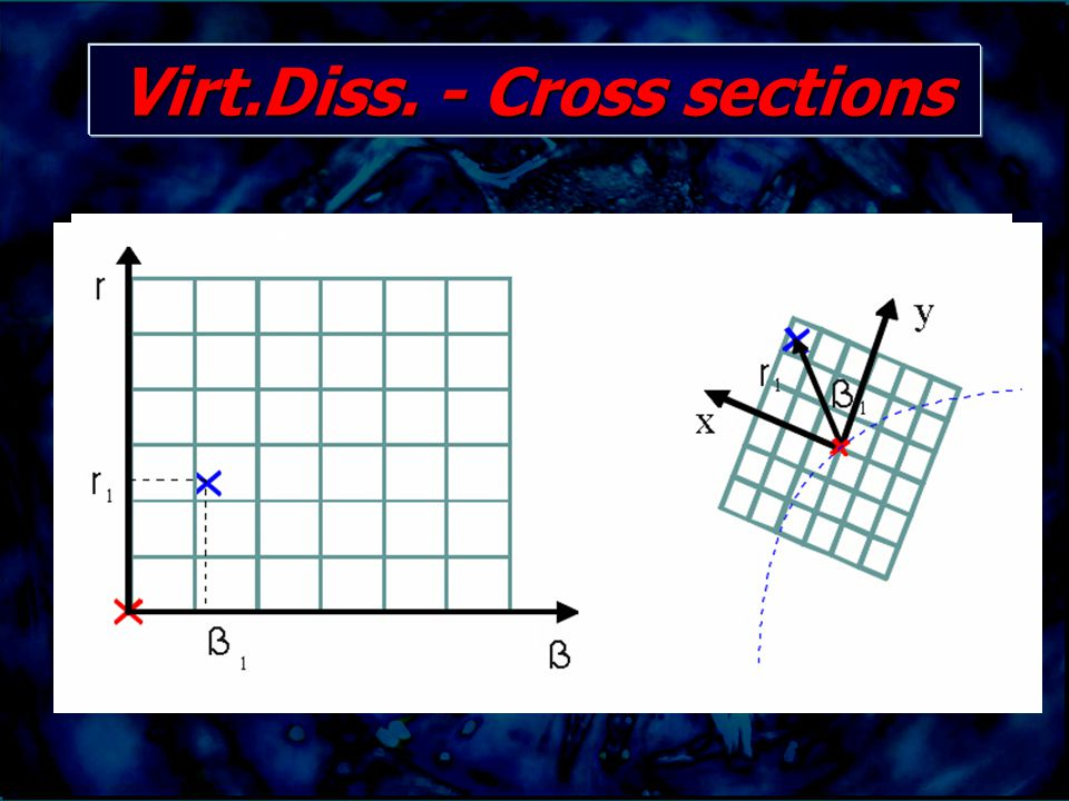 Virt.Diss. - Cross sections