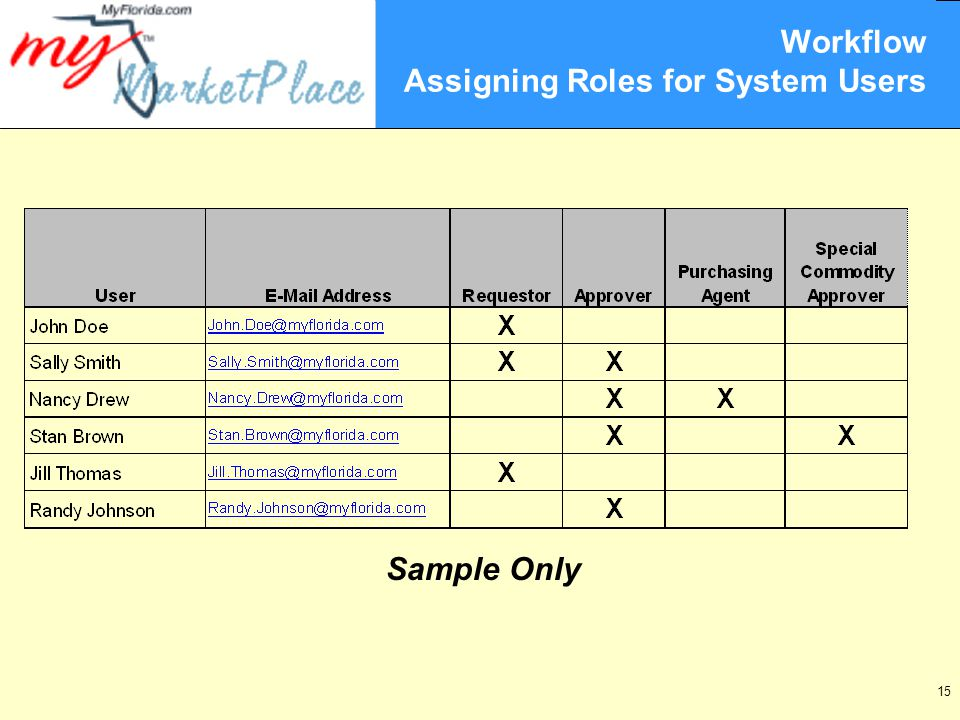 15 Workflow Assigning Roles for System Users Sample Only