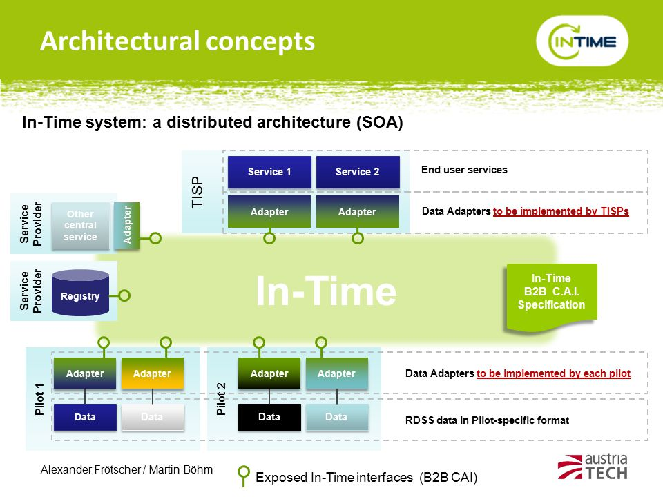 Alexander Frötscher / Martin Böhm In-Time Pilot 2Pilot 1 Architectural concepts TISP Adapter Service 1 Adapter Service 2 In-Time B2B C.A.I. Specificat