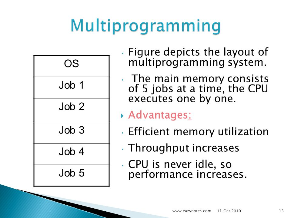Figure depicts the layout of multiprogramming system.