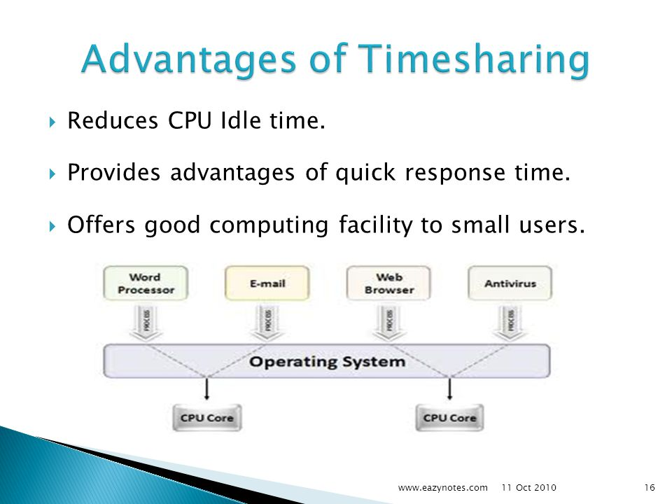 Reduces CPU Idle time. Provides advantages of quick response time.