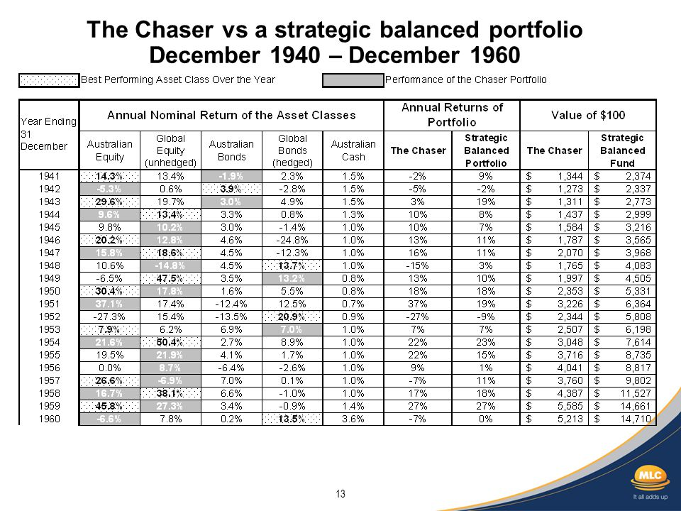 13 The Chaser vs a strategic balanced portfolio December 1940 – December 1960