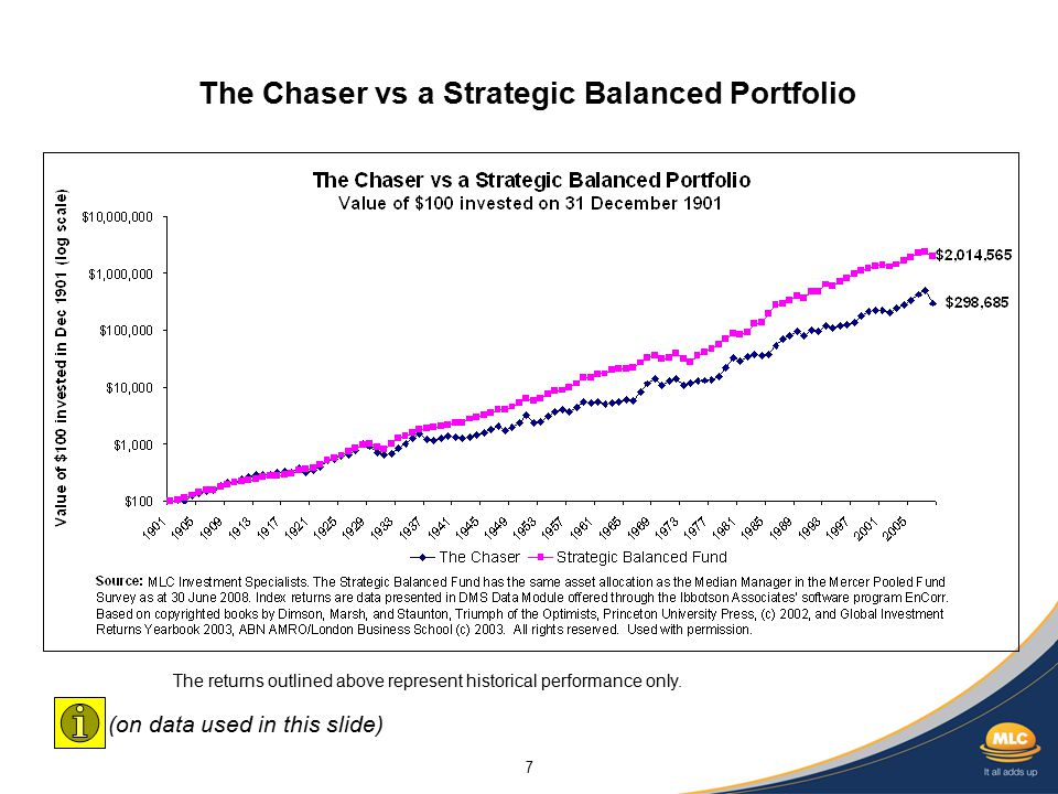 7 The Chaser vs a Strategic Balanced Portfolio The returns outlined above represent historical performance only.