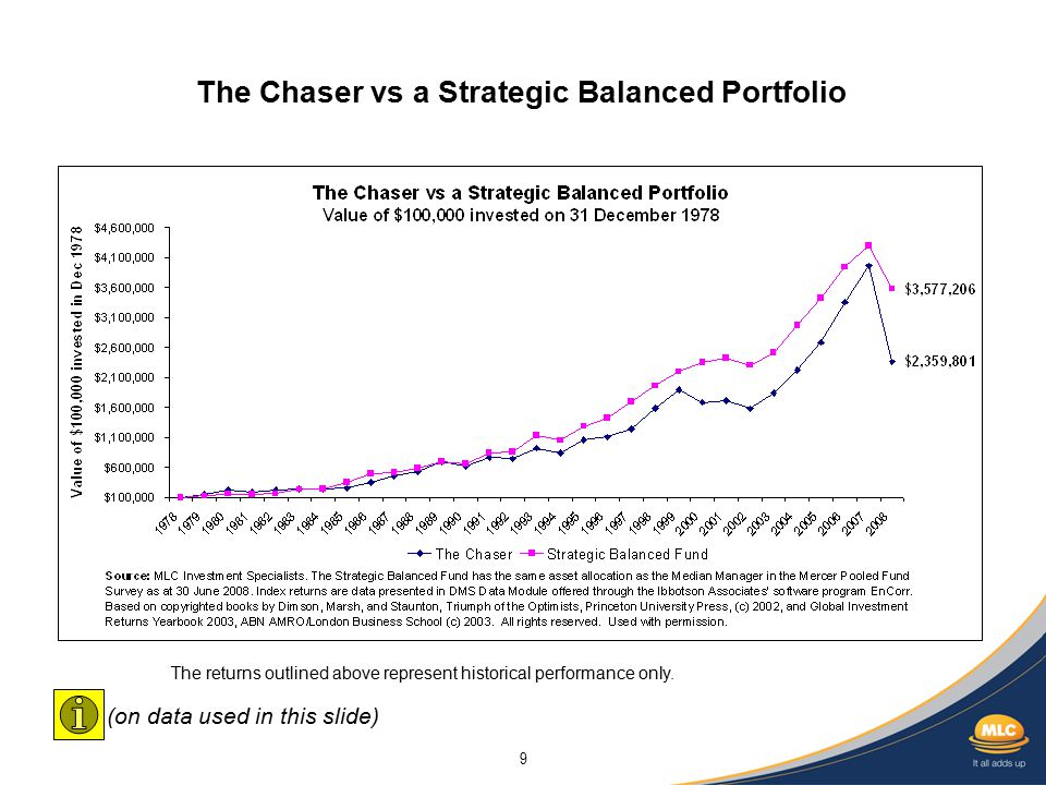 9 The Chaser vs a Strategic Balanced Portfolio The returns outlined above represent historical performance only.