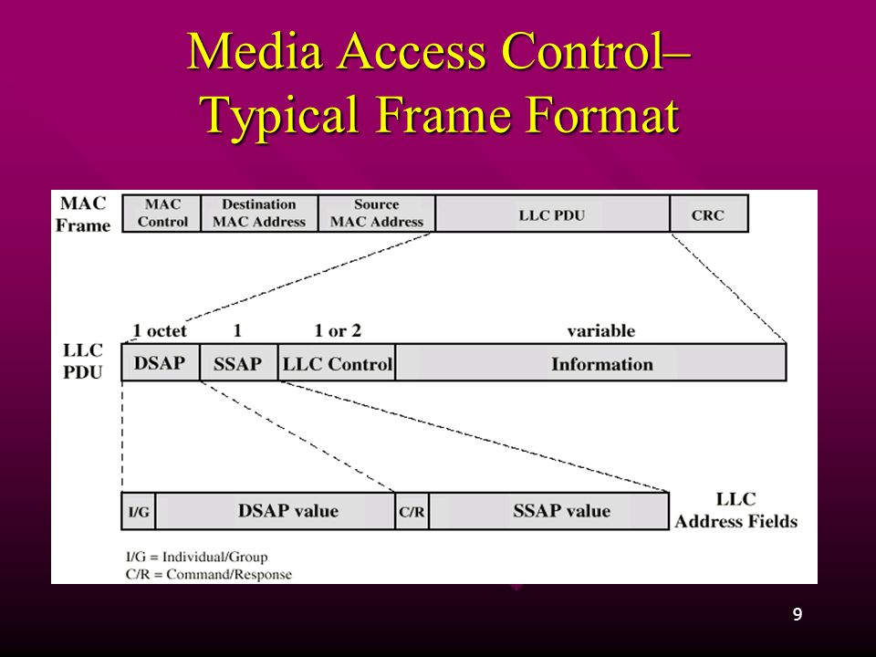 9 Media Access Control– Typical Frame Format