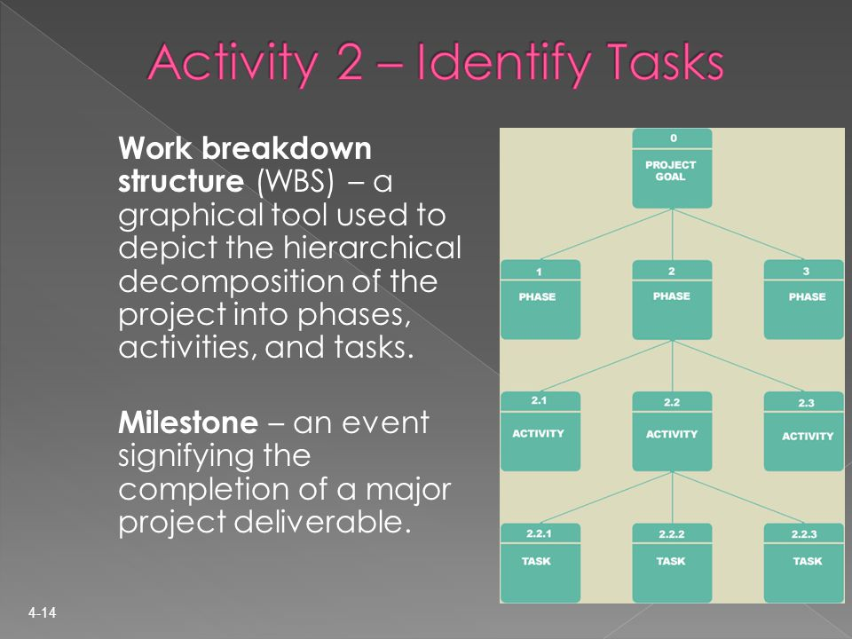 Work breakdown structure (WBS) – a graphical tool used to depict the hierarchical decomposition of the project into phases, activities, and tasks.