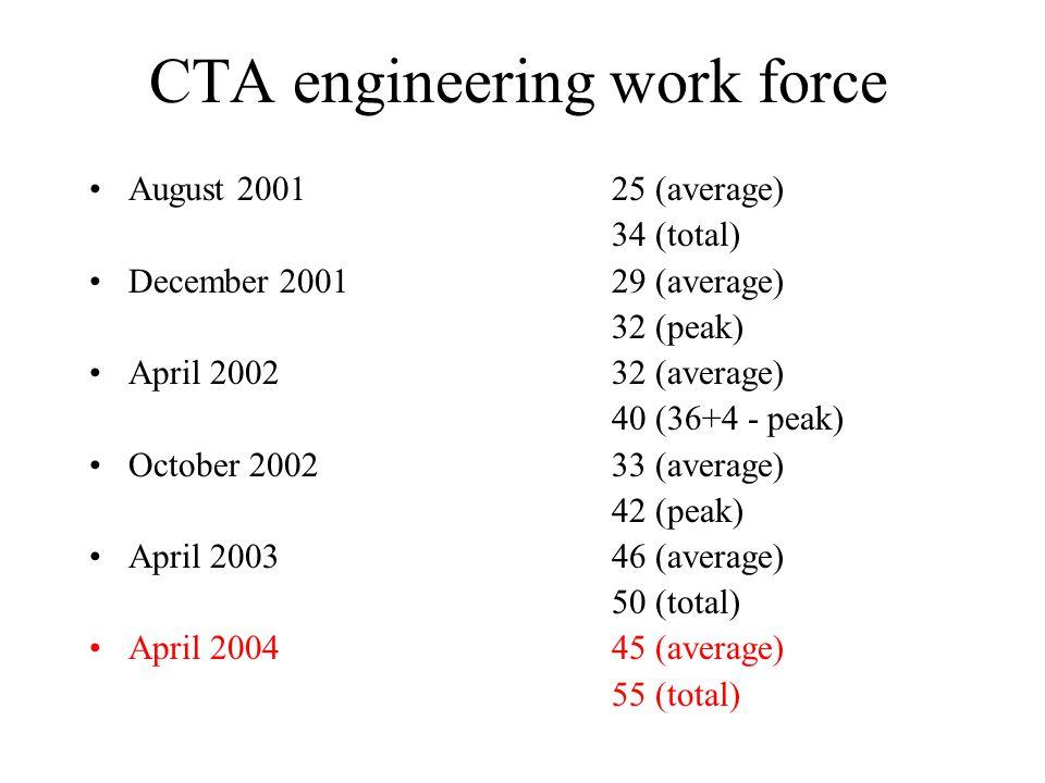 CTA engineering work force August 200125 (average) 34 (total) December 2001 29 (average) 32 (peak) April 200232 (average) 40 (36+4 - peak) October 200233 (average) 42 (peak) April 200346 (average) 50 (total) April 200445 (average) 55 (total)