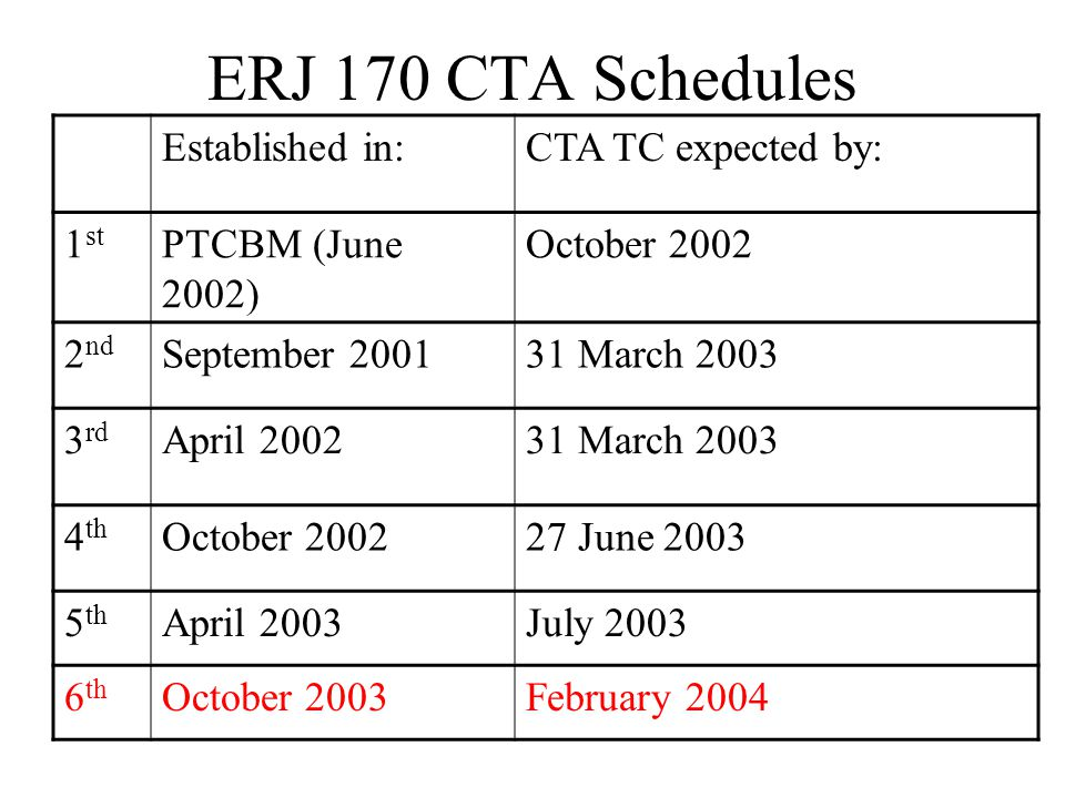 ERJ 170 CTA Schedules Established in:CTA TC expected by: 1 st PTCBM (June 2002) October 2002 2 nd September 200131 March 2003 3 rd April 200231 March 2003 4 th October 200227 June 2003 5 th April 2003July 2003 6 th October 2003February 2004