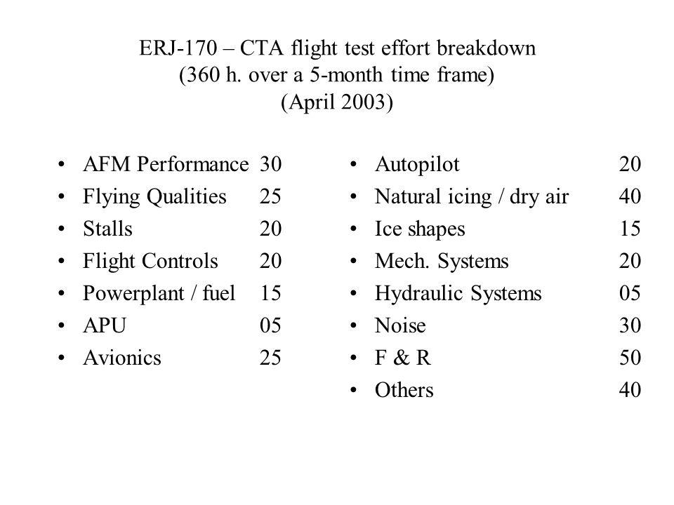 ERJ-170 – CTA flight test effort breakdown (360 h.