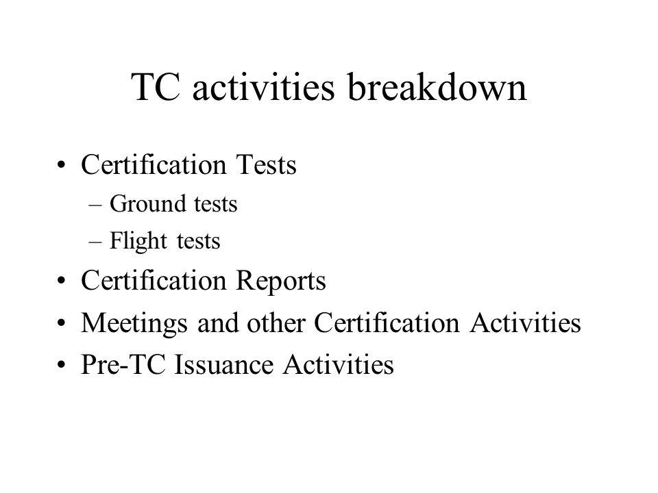 TC activities breakdown Certification Tests –Ground tests –Flight tests Certification Reports Meetings and other Certification Activities Pre-TC Issuance Activities