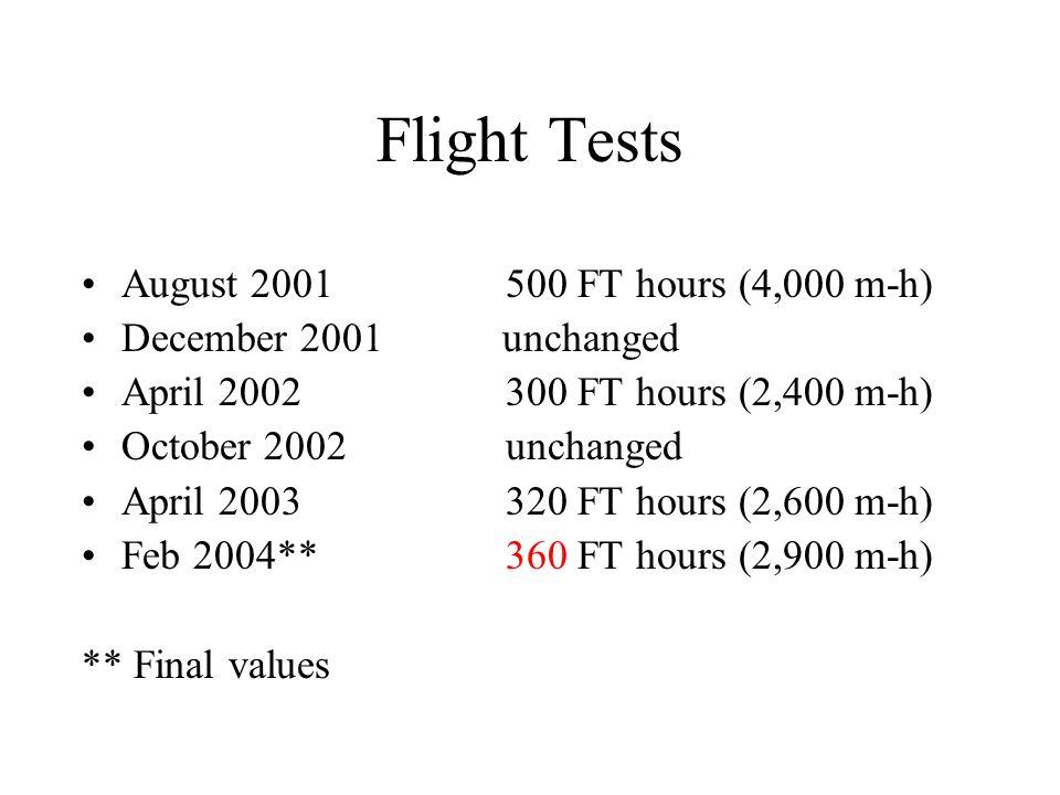 Flight Tests August 2001500 FT hours (4,000 m-h) December 2001 unchanged April 2002300 FT hours (2,400 m-h) October 2002unchanged April 2003320 FT hours (2,600 m-h) Feb 2004**360 FT hours (2,900 m-h) ** Final values