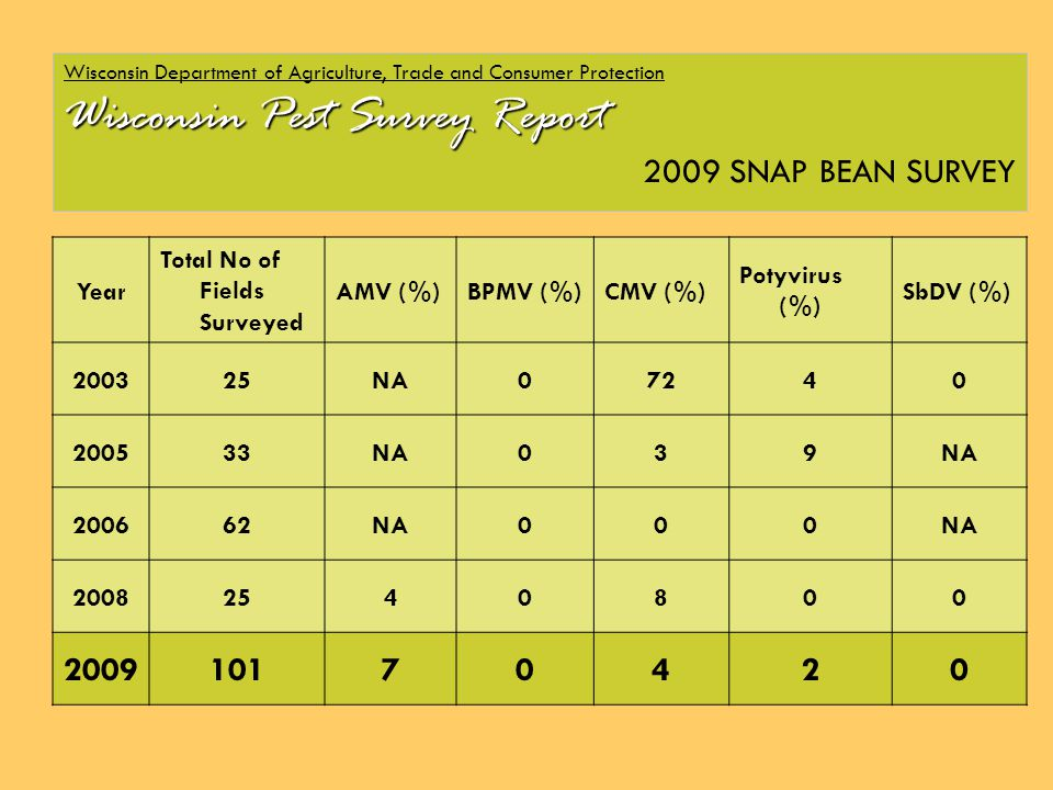 Wisconsin Department of Agriculture, Trade and Consumer Protection Wisconsin Pest Survey Report 2009 SNAP BEAN SURVEY Year Total No of Fields Surveyed AMV (%)BPMV (%)CMV (%) Potyvirus (%) SbDV (%) 200325NA07240 200533NA039 200662NA000 20082540800 200910170420