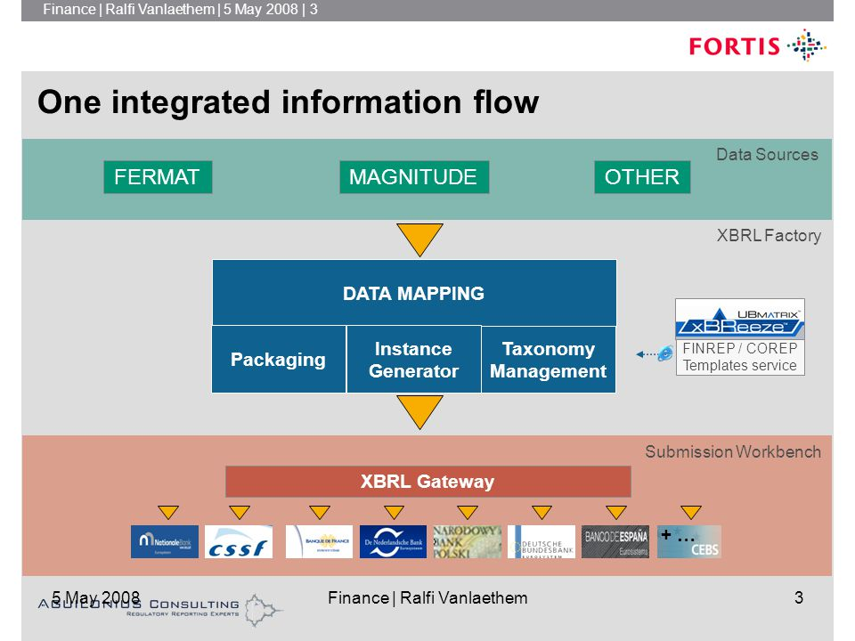 Finance | Ralfi Vanlaethem | 5 May 2008 | 3 5 May 2008Finance | Ralfi Vanlaethem3 DATA MAPPING Packaging Instance Generator Taxonomy Management FINREP / COREP Templates service One integrated information flow Data Sources Submission Workbench XBRL Factory MAGNITUDEOTHERFERMAT XBRL Gateway + …