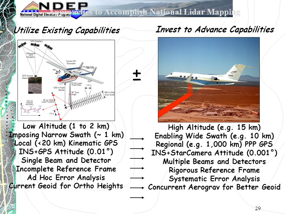 29 Low Altitude (1 to 2 km) Imposing Narrow Swath (~ 1 km) Local (<20 km) Kinematic GPS INS+GPS Attitude (0.01°) Single Beam and Detector Incomplete Reference Frame Ad Hoc Error Analysis Current Geoid for Ortho Heights High Altitude (e.g.