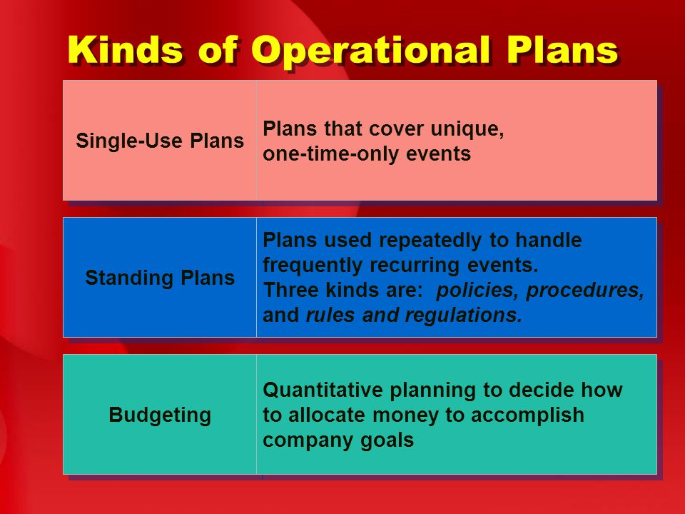 Kinds of Operational Plans Single-Use Plans Plans that cover unique, one-time-only events Standing Plans Plans used repeatedly to handle frequently recurring events.