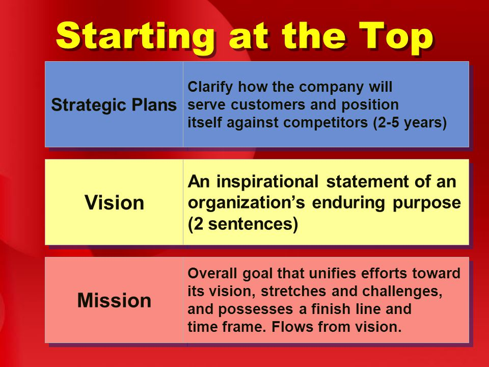 Starting at the Top Strategic Plans Clarify how the company will serve customers and position itself against competitors (2-5 years) Vision An inspirational statement of an organization's enduring purpose (2 sentences) Mission Overall goal that unifies efforts toward its vision, stretches and challenges, and possesses a finish line and time frame.