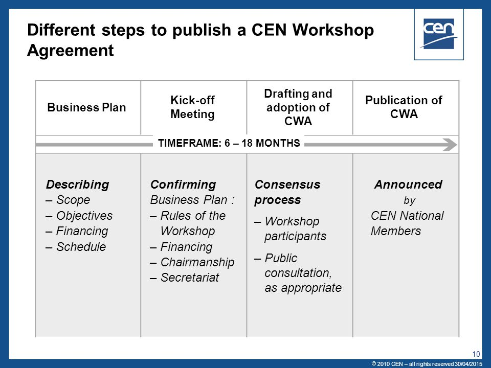  2005 CEN – all rights reserved 10 Different steps to publish a CEN Workshop Agreement Drafting and adoption of CWA Describing – Scope – Objectives –
