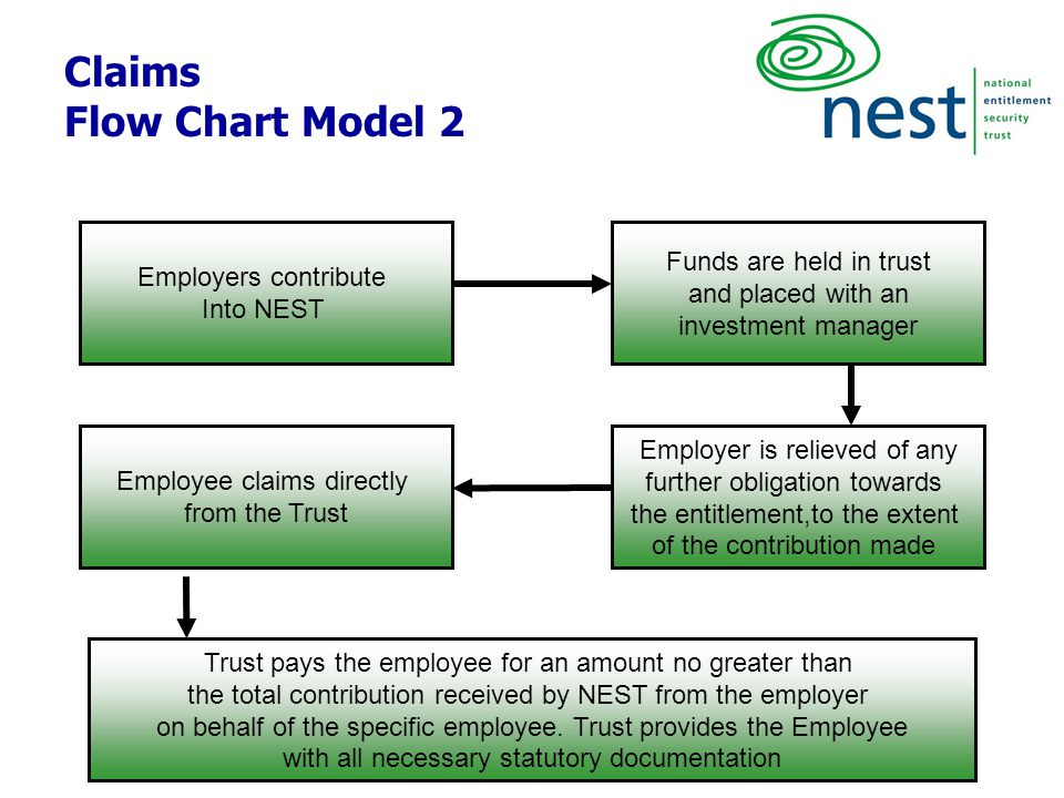 11 Claims Flow Chart Model 2 Employers contribute Into NEST Funds are held in trust and placed with an investment manager Employer is relieved of any